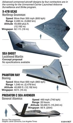 Next generation drones. Know they're the future but just can't get excited about them, well except if they're part of manned missions, in a Dale Brown novel.