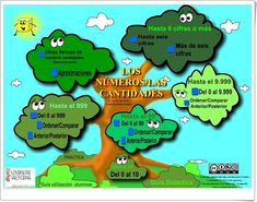 Green Beans, Maths Area, Learning Numbers, Teaching Resources, Activities