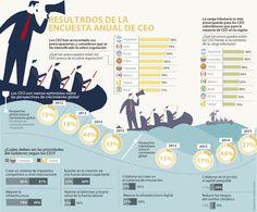 Los CEO colombianos son los más preocupados por el tema de impuestos