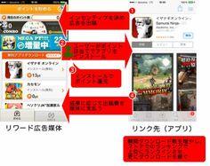 ASCII.jp:保存版!押さえておきたいアプリ広告の手法と用語まとめ|失敗しないスマホアプリ企画&マーケティング