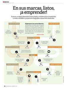 En este infográfico, te detallamos en qué consiste la carrera de un emprendedor, los pasos que debe seguir y los obstáculos que tiene que vencer para alcanzar su principal meta: crear una empresa exitosa.