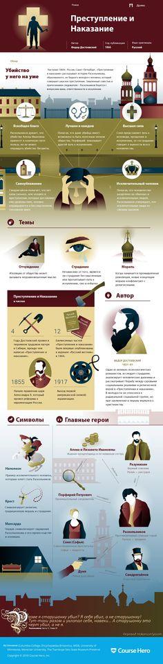 Преступление и наказание Автор: Федор Достоевский Год публикации…