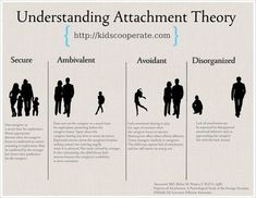 Good infographic for understanding attachment theory: