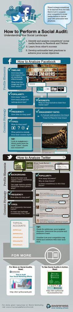 Aprende a realizar una auditoría de social media para Facebook y Twitter