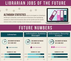 Librarian jobs of the future