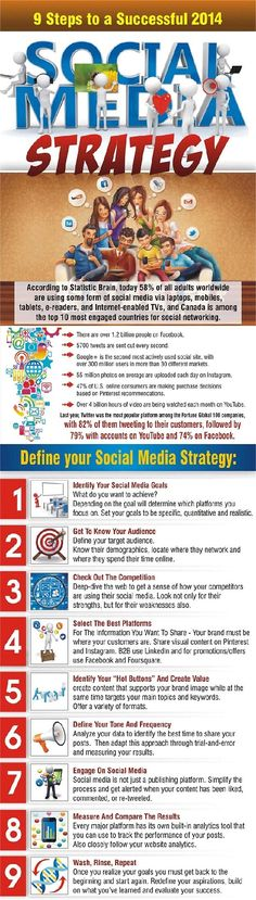 9 Steps to a successful 2014 social media strategy w/infographic. Inbound Marketing, Marketing Digital, Marketing Trends, Marketing En Internet, Facebook Marketing, Business Marketing, Content Marketing, Online Marketing, Social Media Marketing