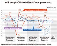 GDP, Per-capita GNI trend of South Korean governments
