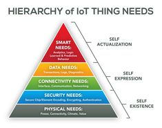"""IoT Hierarchy of needs Pyramid a (derivative needs pyramid for IoT """"Things"""""""