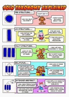 Solo Taxonomy - Use it to Assess Where Your Child or Student is At