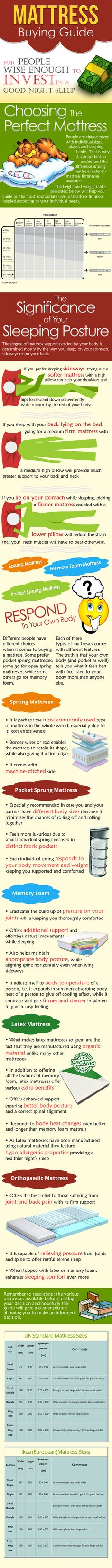Mattress buying guide. #MattressGuide