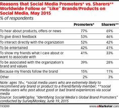 """84% of social media users worldwide """"liked"""" or followed a brand or product on Social"""