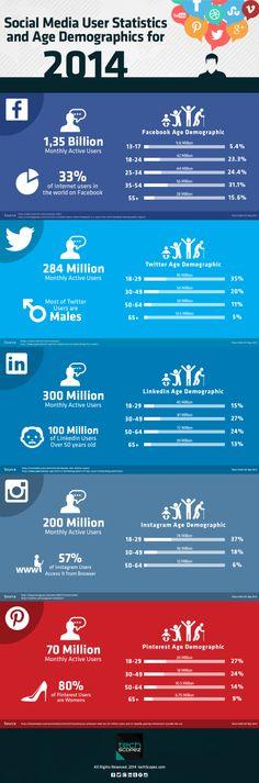 Social Media User Statistics & Age Demographics for 2014 Social Media Demographics, Social Media Marketing, Social Media Daily, Statistics, Age, Infographics, Internet, Hannover, Infographic