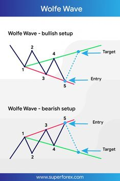 Wolfe Wave 🎓 Source Page by superforex Trading Quotes, Intraday Trading, Analyse Technique, Stock Trading Strategies, Candlestick Chart, Forex Trading Tips, Stock Charts, Cryptocurrency Trading, Stock Market