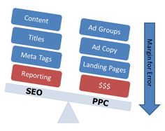 The Difference In Keyword Research For SEO vs. PPC