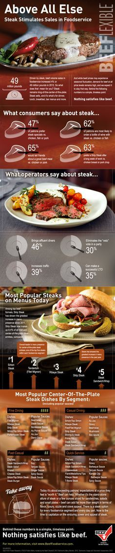 Nothing satisfies like steak in restaurants. Learn how restaurants can use the crave-appeal of steak on the menu.