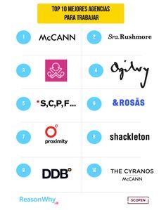 Top 10 mejores agencias de publicidad para trabajar