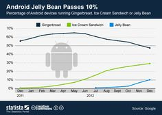 Android Jelly Bean passess 10% #infographic