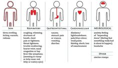 Signs & Symptoms of anaphylaxis