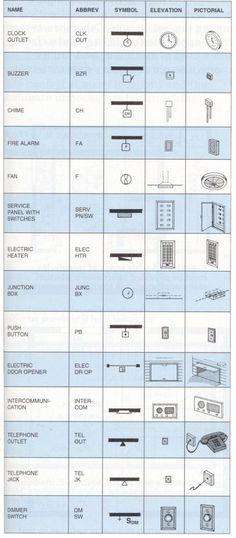 Blueprint Symbols u2026 House Systems Pinterest Symbols and House - fresh blueprint builders seattle