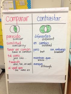 Comparar vs. contrastar (vocabulary anchor chart)