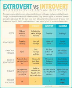 A balanced comparison compiled by an introvert and an extrovert.
