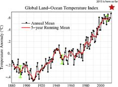 Fossil fuel global warming temperatures are soaring! See http://www.dailykos.com/story/2015/06/17/1393794/-Global-Temperatures-Soaring-2015-starts-off-the-top-of-the-chart-El-Nino-is-just-warming-up