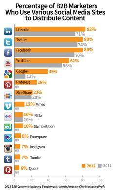 #ContentMarketing Strategies, Social Media Trends vs. Hype