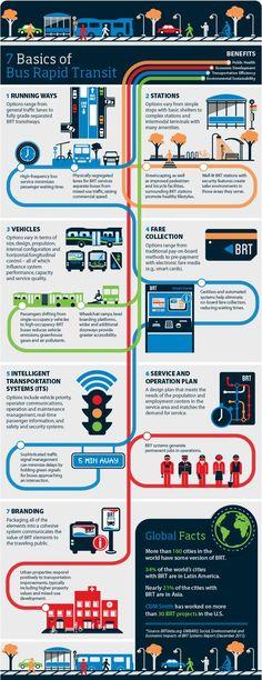 7 Basics of Bus Rapid Transit