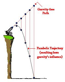 Characteristics of a Projectile's Trajectory: The Physics Classroom combines text, tables, graphics and animations to describe the trajectory of a projectile.
