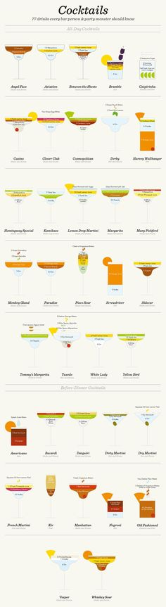 Love this infographic that simplifies 41 cocktail recipes