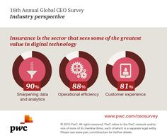 Insurance is the sector that sees some of the greatest value in digital tech. More from our CEO Survey: www.pwc.com/ceosurvey