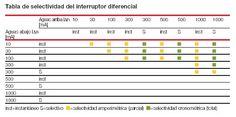 ABB Selectividad de los interruptores diferenciales - Interruptores diferenciales (Aparatos modulares de instalación)