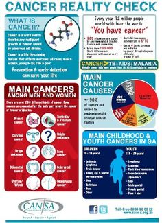 Cancer Reality Check on World Cancer Day