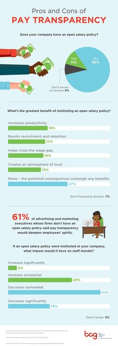 What Marketing and Ad Executives Think About Salary Transparency   Study