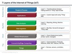 7 Layers of Internet of things. Big Data solutions can overcome the challenges of Internet of Things. Iot Projects, Cloud Infrastructure, Social Media Engagement, 7 Layers, Sem Internet, Big Data, Machine Learning, Science And Technology, Data Science