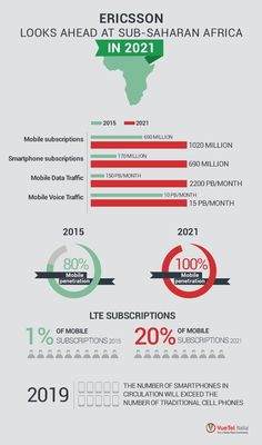 Ericsson Mobility Reportissued in November 2015 analyzzes thecurrent state of mobile technologies in Sub-Saharan Africa.