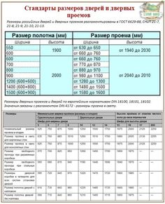 Европейские и российские стандарты размеров дверного проема