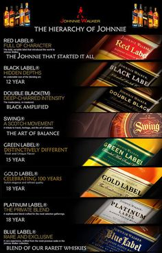 Scotch order of precedence Johnnie Walker brand. Buy the, now discontinued, green label if you can find it!! It's hard to find and rare.