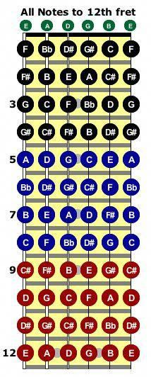 Learn to Play Guitar Notes - Play Guitar Tips Bass Guitar Notes, Music Theory Guitar, Guitar Sheet Music, Music Chords, Guitar Chord Chart, Bass Guitar Lessons, Jazz Guitar, Guitar Songs, Guitar Notes Chart