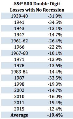 Stock Market Sell-Offs Without a Recession - A Wealth of Common Sense Charts And Graphs, Financial Markets, Economics, Stock Market, Need To Know, Investing, Marketing, Finance