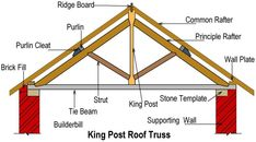 Timber Beds, Timber Roof, Roof Beam, Roof Trusses, Truss Structure, Roof Truss Design, Roof Covering, Roof Detail, Post And Beam