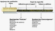 Qué sustancias tiene el cigarro - En la combustión del tabaco se producen millares de sustancias que son transportadas por el humo hasta los pulmones. Es de fundamental importancia que sepas qué sustancias tiene el cigarro y que conozcas cuáles son sus efectos, pues algunas son absorvidas, pasando para la corriente sanguínea y esparciéndose por todo el organismo, provocando daños impresionantes. Ve la lista de las principales sustancias aquí…
