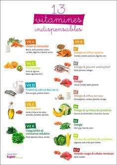 13 vitamines indispensables pour la #santé
