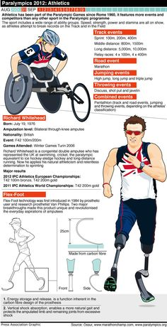 Paralympics Athletics