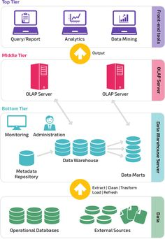 3 Tier Data Warehouse Architecture Diagram – 3 Tier Data Warehouse Architecture… – Famous Last Words Computer Programming, Computer Science, Data Warehouse Design, Data Architecture, Enterprise Architecture, Cloud Data, Business Intelligence, Deep Learning, Data Analytics