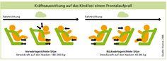 Reboarder sind fünf Mal sicherer als vorwärts gerichtete Sitze, da sie die Nacken- und Halsmuskulatur des Kindes schützen und die Physik zu Nutze machen.