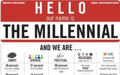 Image result for PHOTOS OF MILLENNIALS