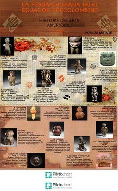 LA FIGURA HUMANA EN EL ECUADOR PRECOLOMBINO La representación de la figura humana está presente en la mayoría de las culturas precolombinas ecuatorianas. En esta infografía, se resumen las más importantes.