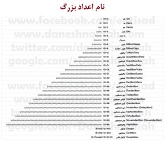 Names of large numbers. Good Night Friends Images, Names Of Large Numbers, Sad Texts, Intelligence Quotes, Cute Funny Babies, Persian Quotes, Islamic Quotes Wallpaper, Black Aesthetic Wallpaper, Learn English Words