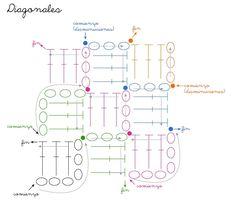 Vous le réclamiez, le voilà : en exclu pour vous, le tuto du carré diagonales en crochet : (For the English translation go here (clic clic)... Filet Crochet, Plaid Crochet, Freeform Crochet, Crochet Diagram, Crochet Home, Chrochet, Crochet Granny, Crochet Baby, Knit Crochet